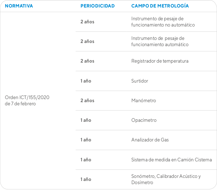 Tabla informativa Metrología Legal - Ingein